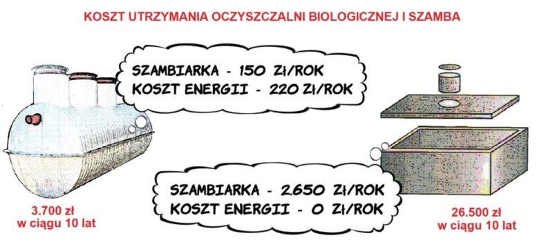 Porównanie kosztu utrzymania oczyszczalni biologicznej i szamba. Z lewej strony biologiczna oczyszczalnia ścieków i napis szambiarka 150 złotych rocznie + koszt energii 220 złotych rocznie. Pod przydomową oczyszczalnią ścieków napis 3700 złotych w ciągu 10 lat. Obok, z prawej strony, szambo betonowe i napis w chmurce: szambiarka 2650 złotych rocznie + koszt energii 0 złotych rocznie. Pod szambem napis 26500 zł w ciągu 10 lat.